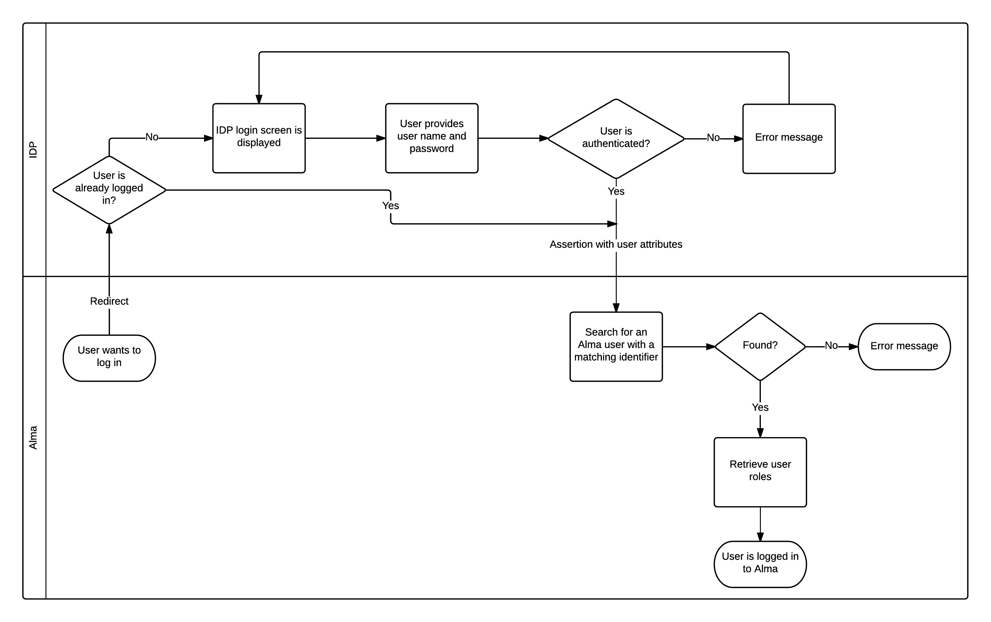 Use saml 2. 0 provider metadata to simplify configuration ca.