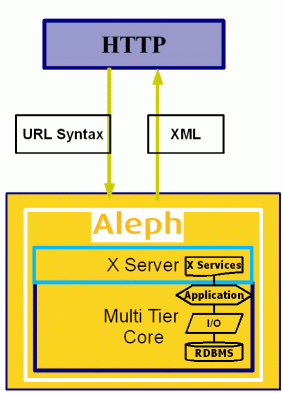 Figure 2: Interaction with the X-Server