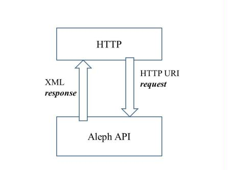 Introduction to Aleph RESTful APIS - Ex Libris Developer Network