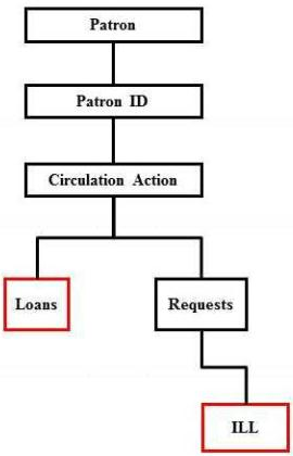 Renew Loan Resources Hierarchy