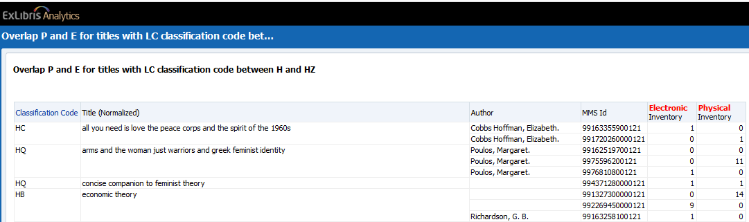 How to use an API to retrieve an Alma Analytics report in 5