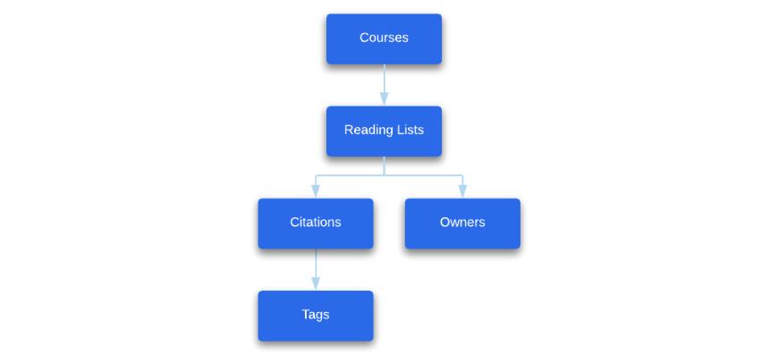 Courses - Ex Libris Developer Network