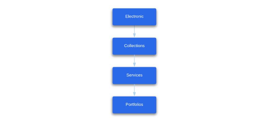 Electronic Resources - Ex Libris Developer Network