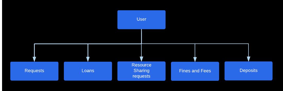 Users and Fulfillment - Ex Libris Developer Network