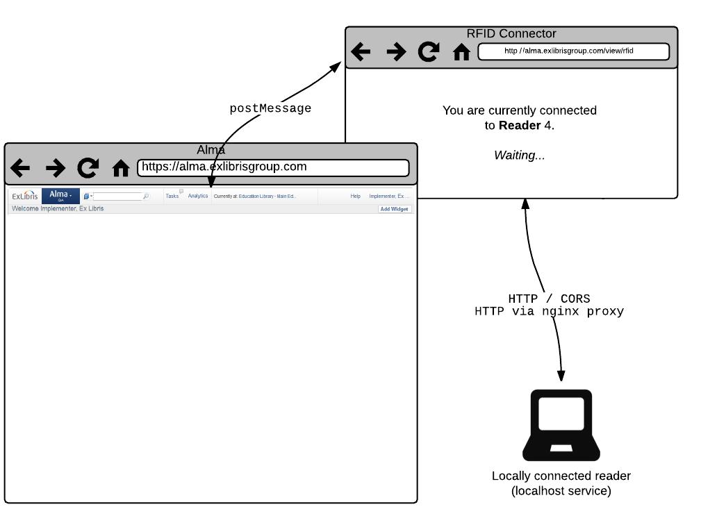 RFID - Ex Libris Developer Network