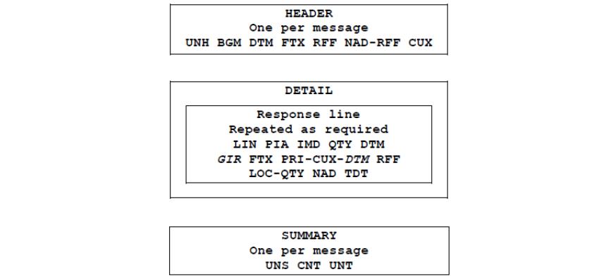 Order Responses - Ex Libris Developer Network