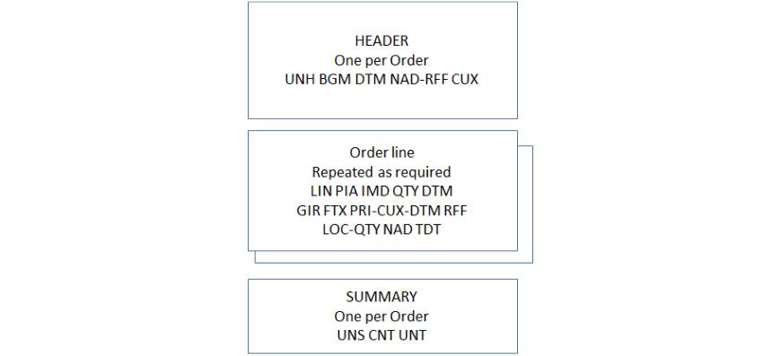 Purchase Orders - Ex Libris Developer Network
